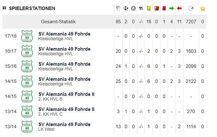 Leistungsnachweis Philipp Mangelsdorf – SV Alemania 49 Fohrde e.V.